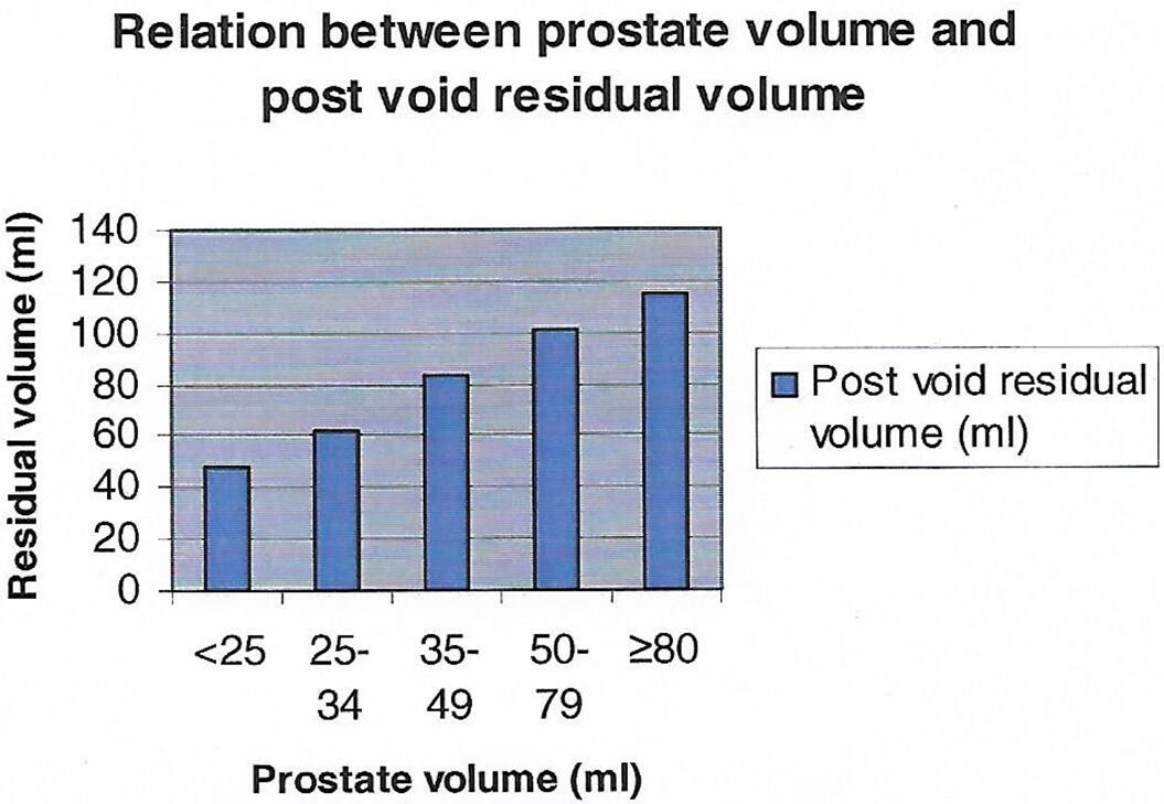 prostate volume normal range in cc