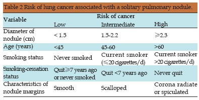 Solitary Lung Nodule The Impact Of Computed Tomography On