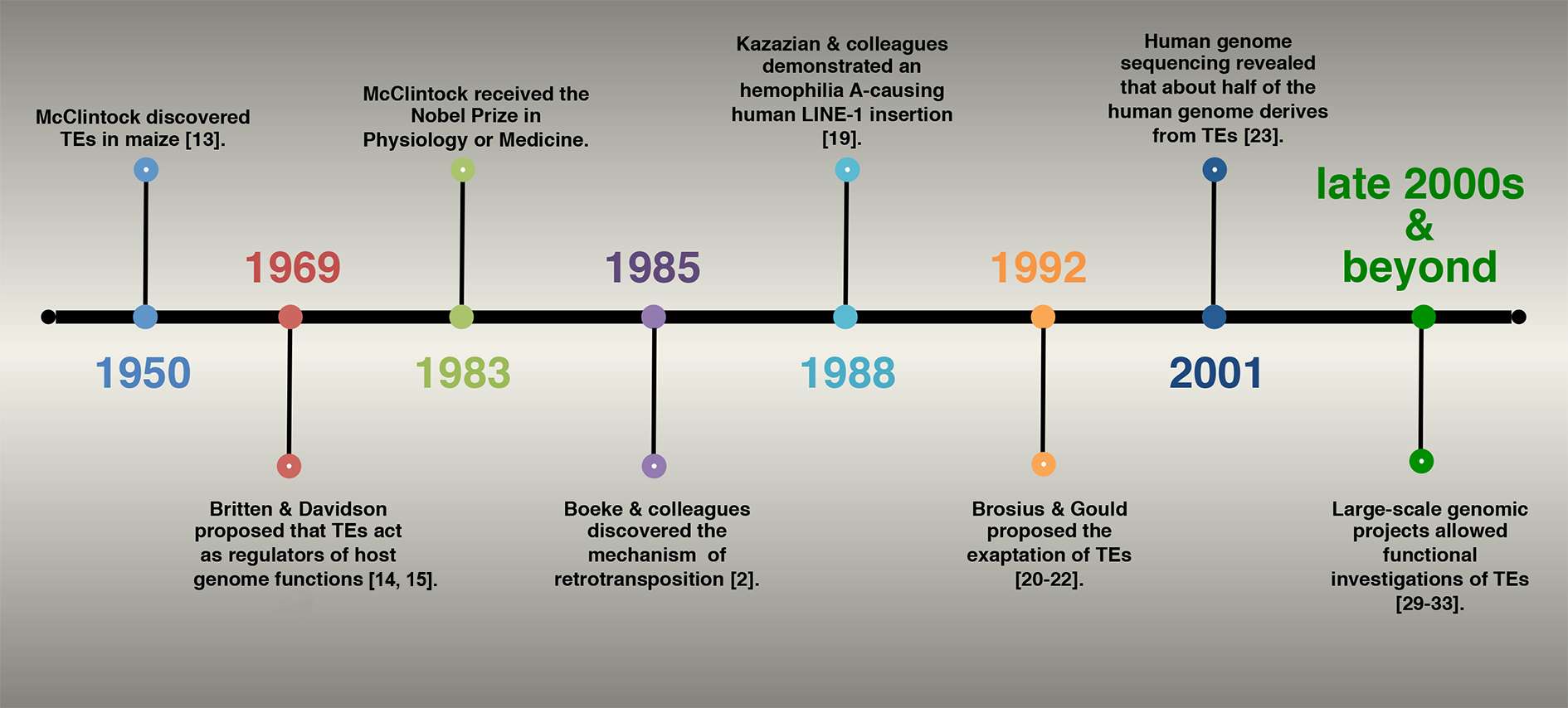 On the concept of retrotransposons controlling genome and making figure 2 timeline of milestone discoveries or events on the research field of transposable elements ccuart Gallery