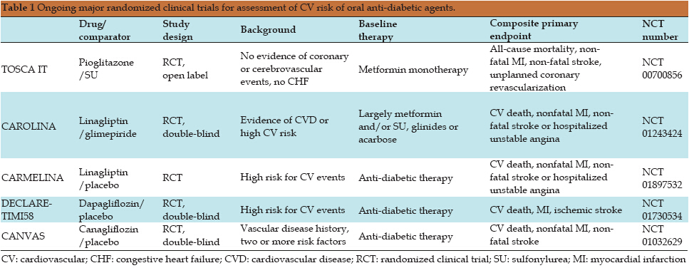 Cardiovascular Benefits And Risk Profiles Of Oral Anti