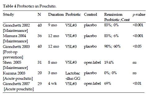 Vsl  Probiotic Food Supplement