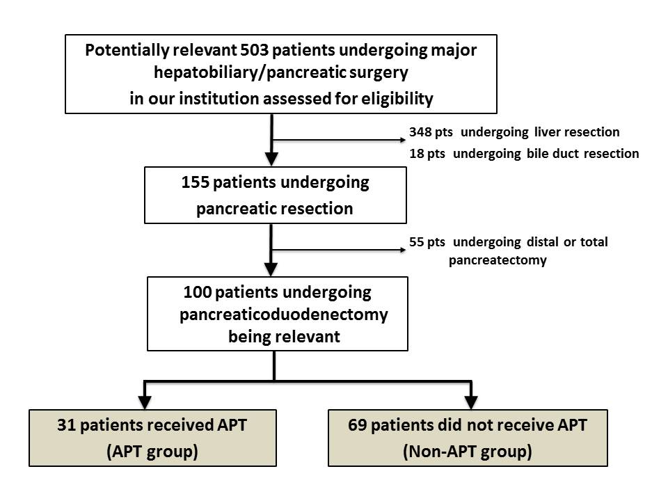 Effect of Antiplatelet Therapy on Surgical Blood Loss and