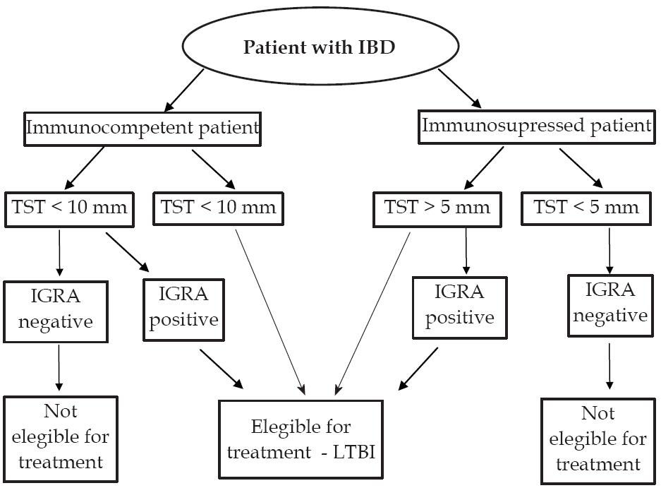 Preparing Patients With Inflammatory Bowel Diseases For Biological