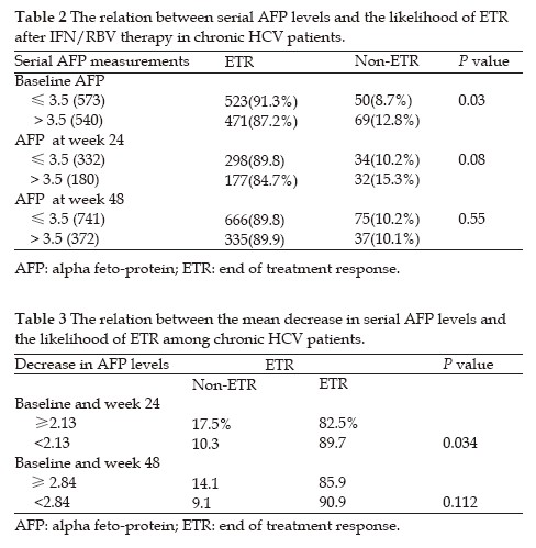Impact Of Serum Alpha Fetoprotein Levels On The Response To Antiviral Therapy In Egyptian Patients With Chronic Hepatitis C Mabrouk Journal Of Gastroenterology And Hepatology Research