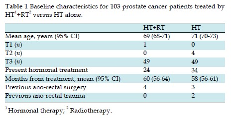Late Effects To The Rectum And Anus In Prostate Cancer