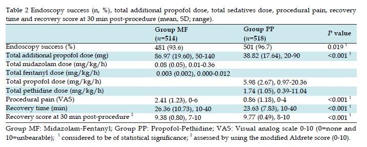 Deep Sedation with Propofol and Pethidine Versus Moderate ...